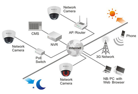 Схема подключения видеокамеры.